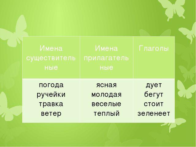Имена существительные Имена прилагательные Глаголы погода ручейки травка вет...