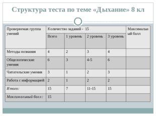 Структура теста по теме «Дыхание» 8 кл Проверяемая группа умений Количество з