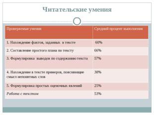 Читательские умения Проверяемые умения Средний процент выполнения 1. Нахожден