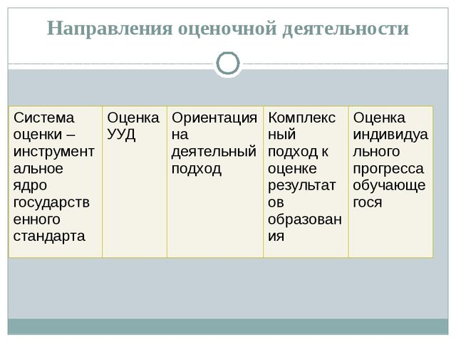 Направления оценочной деятельности Система оценки – инструментальное ядро гос...