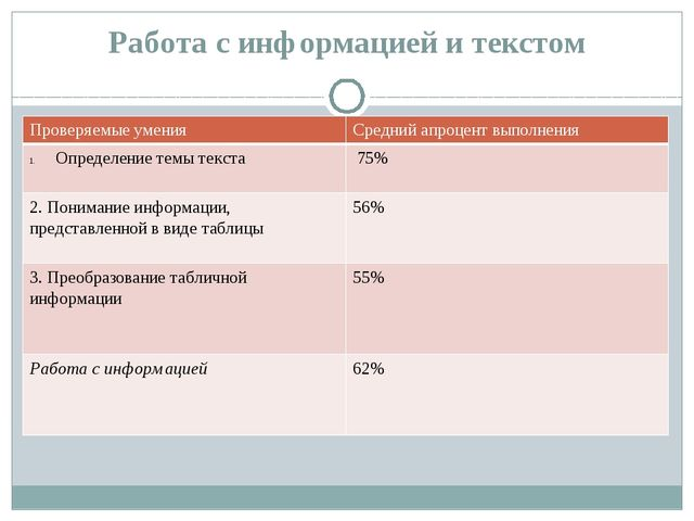 Работа с информацией и текстом Проверяемые умения Среднийапроцентвыполнения О...