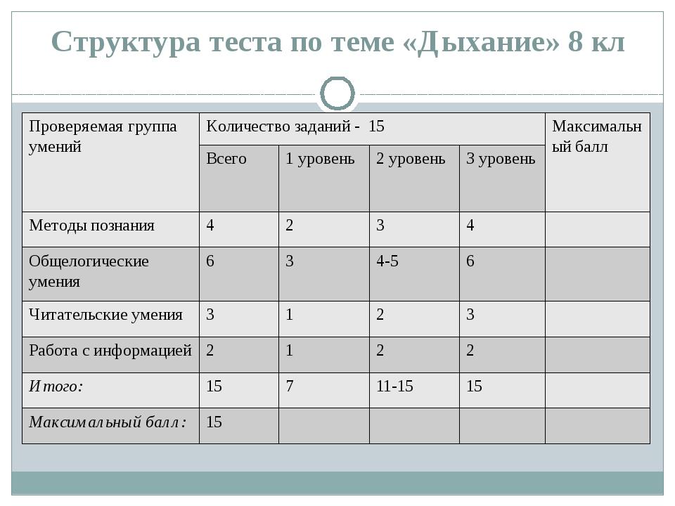 Структура теста по теме «Дыхание» 8 кл Проверяемая группа умений Количество з...