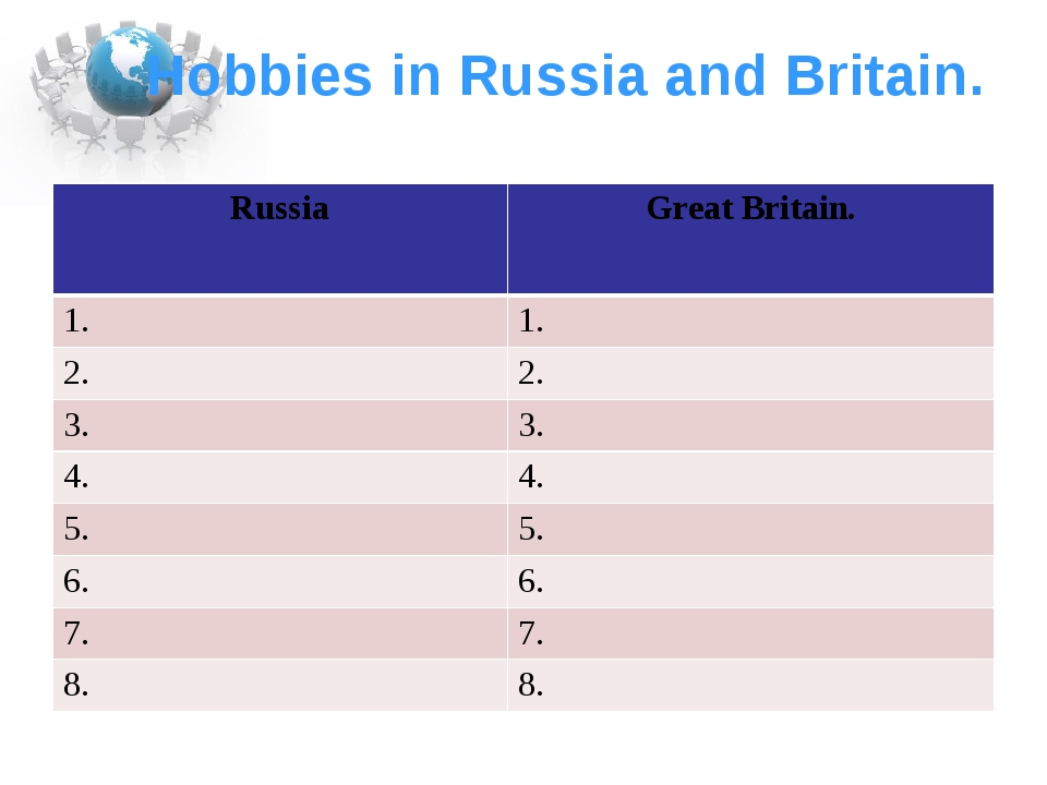 Hobbies in Russia and Britain. Russia Great Britain. 1. 1. 2. 2. 3. 3. 4. 4....