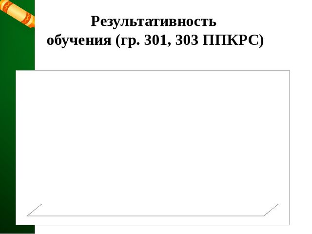 Результативность обучения (гр. 301, 303 ППКРС)