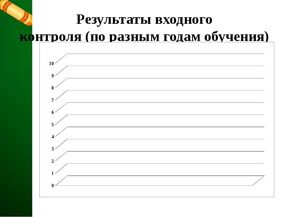 Результаты входного контроля (по разным годам обучения)