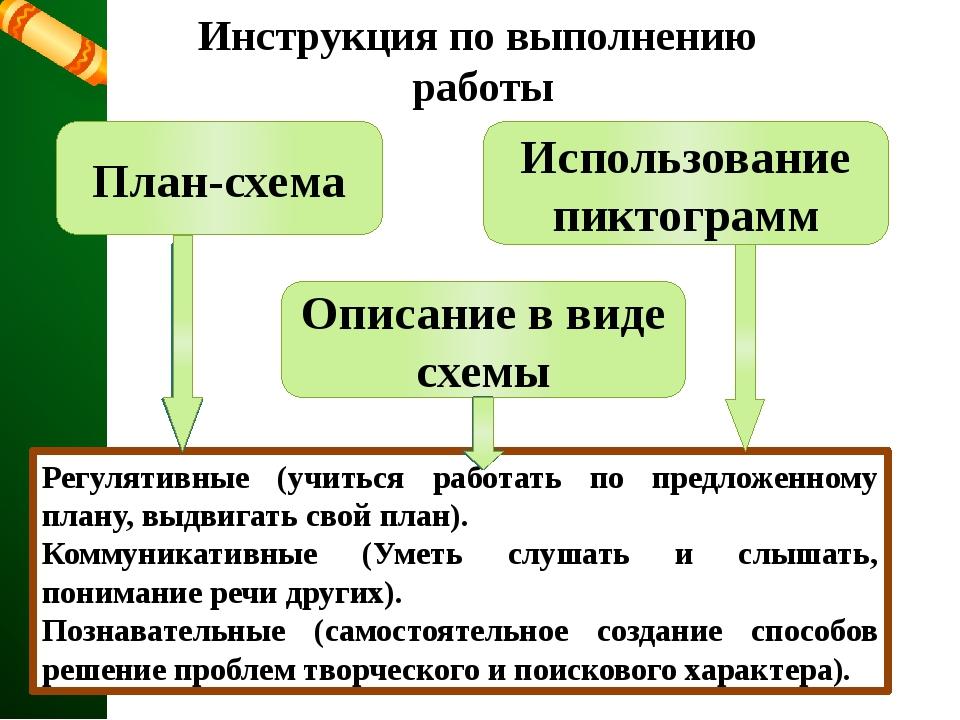 Инструкция по выполнению работы План-схема Описание в виде схемы Использовани...
