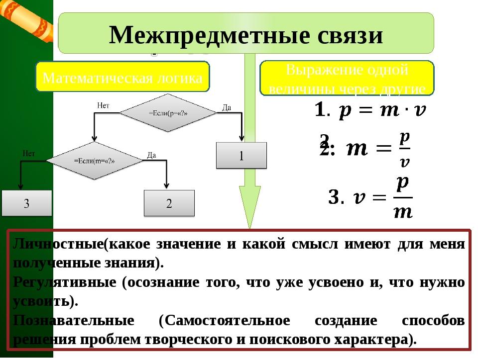 Математическая логика Выражение одной величины через другие Межпредметные св...
