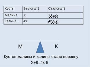 М К Х+8 4Х-5 Кустов малины и калины стало поровну Х+8=4х-5 Кусты Было(шт) Ст