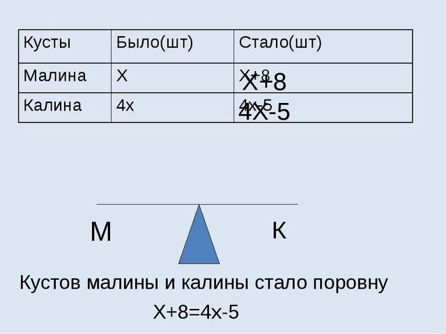 М К Х+8 4Х-5 Кустов малины и калины стало поровну Х+8=4х-5 Кусты Было(шт) Ст...