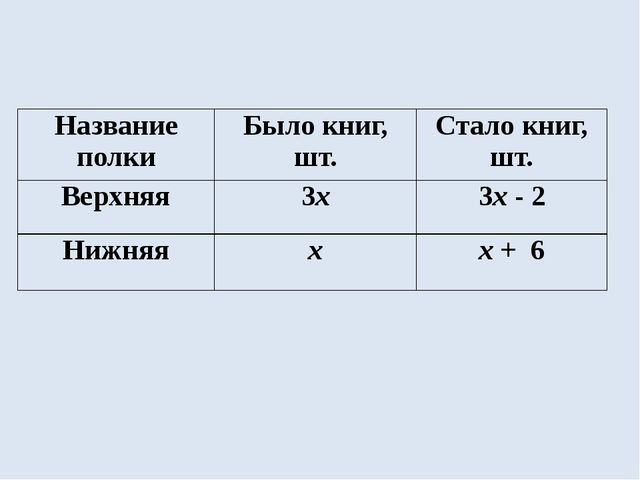Название полки Было книг, шт. Стало книг, шт. Верхняя 3х 3х- 2 Нижняя х х+6