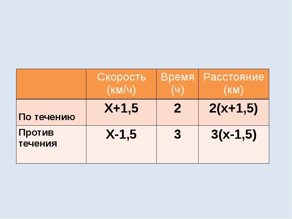 Скорость (км/ч) Время (ч) Расстояние(км) По течению Х+1,5 2 2(х+1,5) Против...