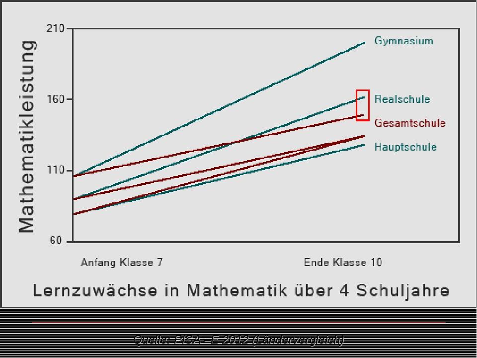Quelle: PISA –E 2012 (Ländervergleich)