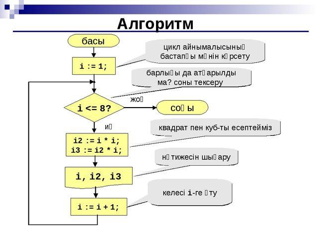 Алгоритм басы