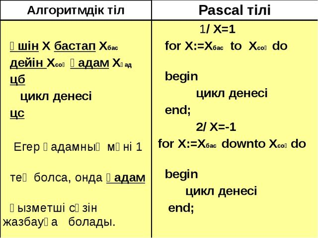 Алгоритмдік тілPascal тілі үшін Х бастап Хбас дейін Хсоң қадам Хқад цб цикл...