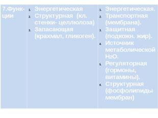 7.Функ-ции Энергетическая Структурная (кл. стенки-целлюлоза) Запасающая (кра