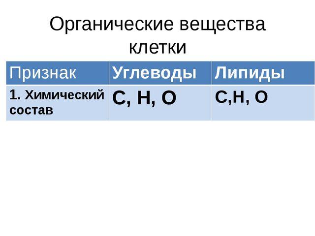 Органические вещества клетки Признак Углеводы Липиды 1.Химический состав С, Н...