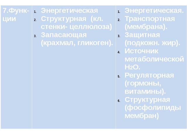 7.Функ-ции Энергетическая Структурная (кл. стенки-целлюлоза) Запасающая (кра...