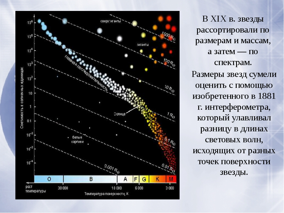 В XIX в. звезды рассортировали по размерам и массам, а затем — по спектрам....