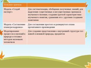 Названия приемов Модель «Создай паспорт» Для систематизации, обобщения получе