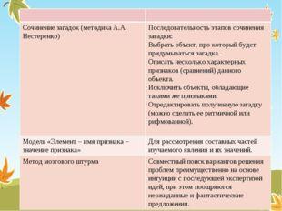 Сочинение загадок (методика А.А. Нестеренко) Последовательность этапов сочин