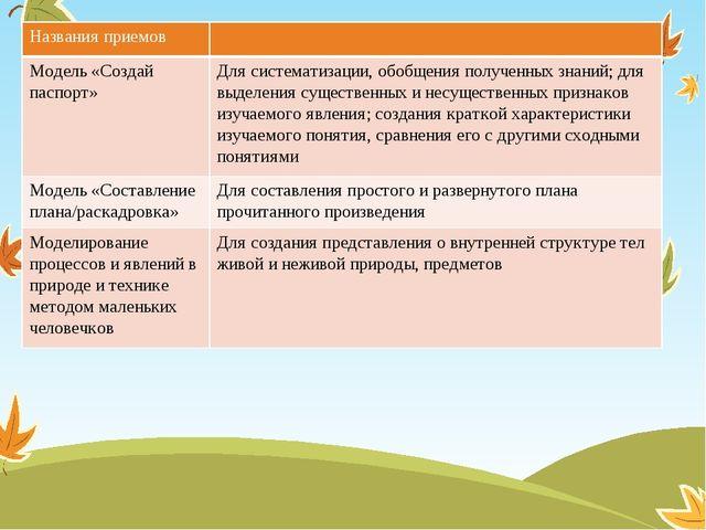 Названия приемов Модель «Создай паспорт» Для систематизации, обобщения получе...
