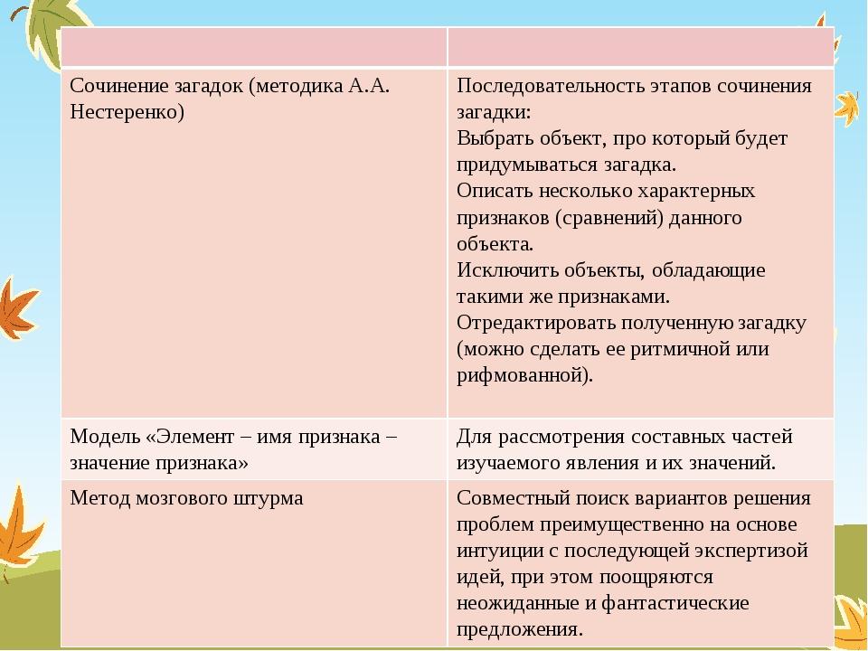 Сочинение загадок (методика А.А. Нестеренко) Последовательность этапов сочин...