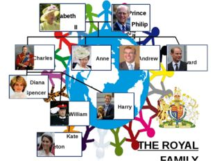 Harry William Diana Spencer Anne Charles Andrew Edward Elizabeth II Prince Ph