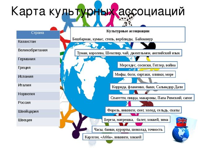Карта культурных ассоциаций Культурные ассоциации Бешбармак, кумыс, степь, ве...