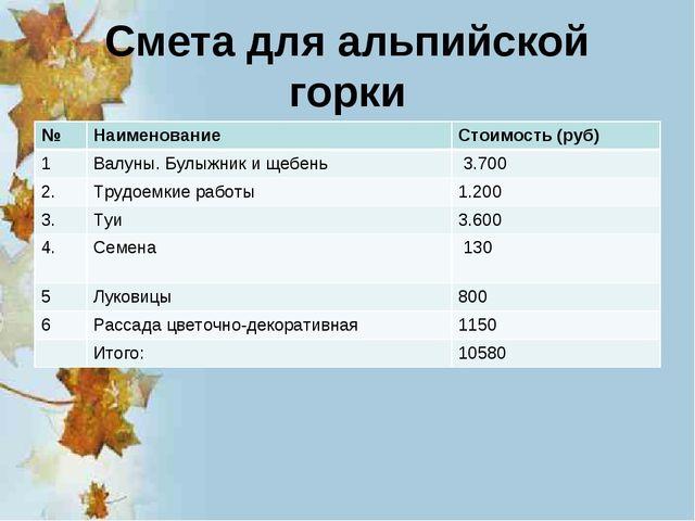 Смета для альпийской горки №НаименованиеСтоимость (руб) 1Валуны. Булыжник...