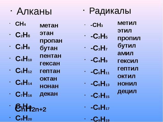 Алканы СН4 С2Н6 С3Н8 С4Н10 С5Н12 С6Н14 С7Н16 С8Н18 С9Н20 С10Н22 Радикалы -СН3...