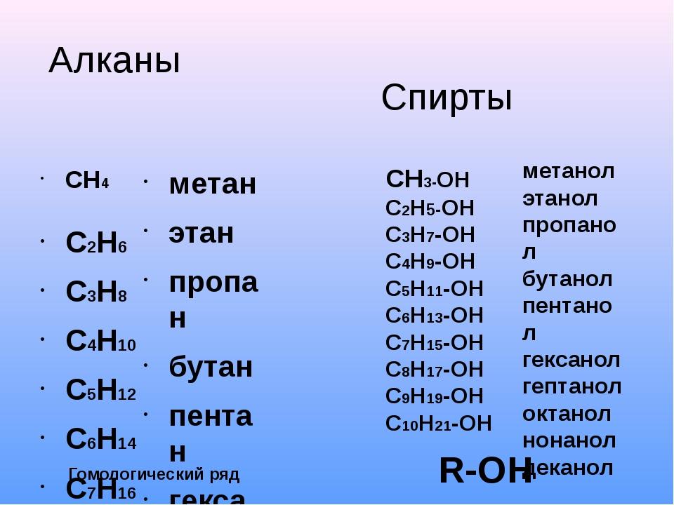 Алканы СН4 С2Н6 С3Н8 С4Н10 С5Н12 С6Н14 С7Н16 С8Н18 С9Н20 С10Н22 метан этан пр...