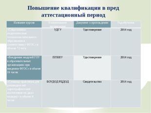 Повышение квалификации в пред аттестационный период Название курсов Наименова