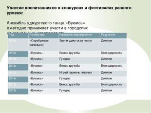 Участие воспитанников в конкурсах и фестивалях разного уровня: Ансамбль удмур