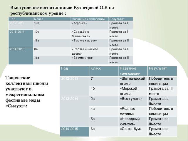 Выступление воспитанников Кузнецовой О.В на республиканском уровне : Творческ...