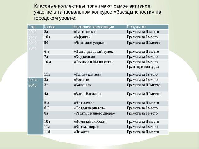 Классные коллективы принимают самое активное участие в танцевальном конкурсе...