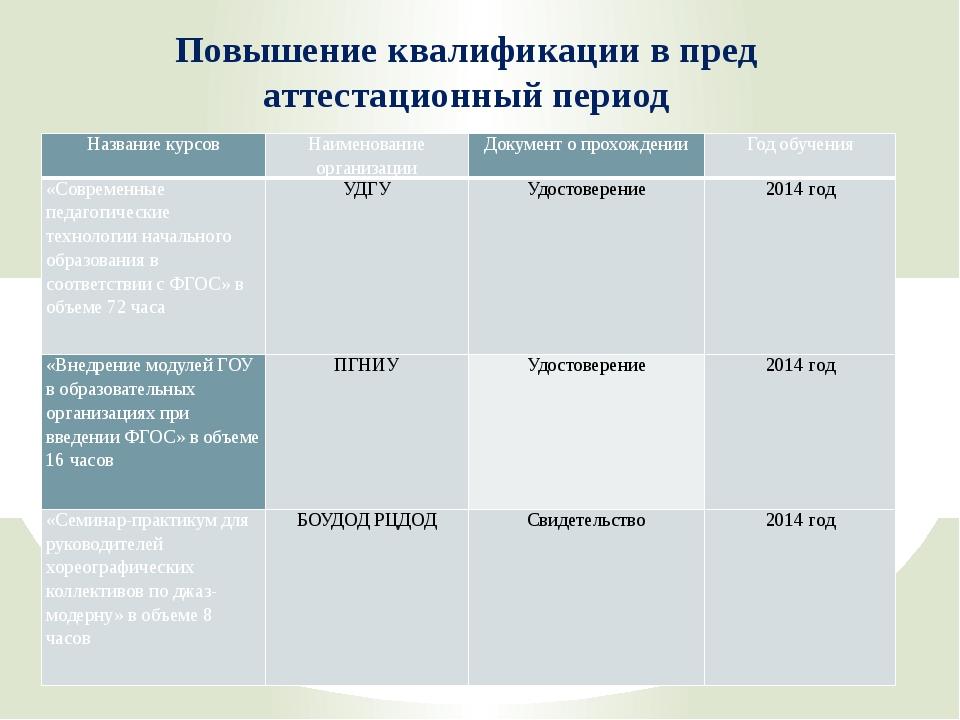 Повышение квалификации в пред аттестационный период Название курсов Наименова...