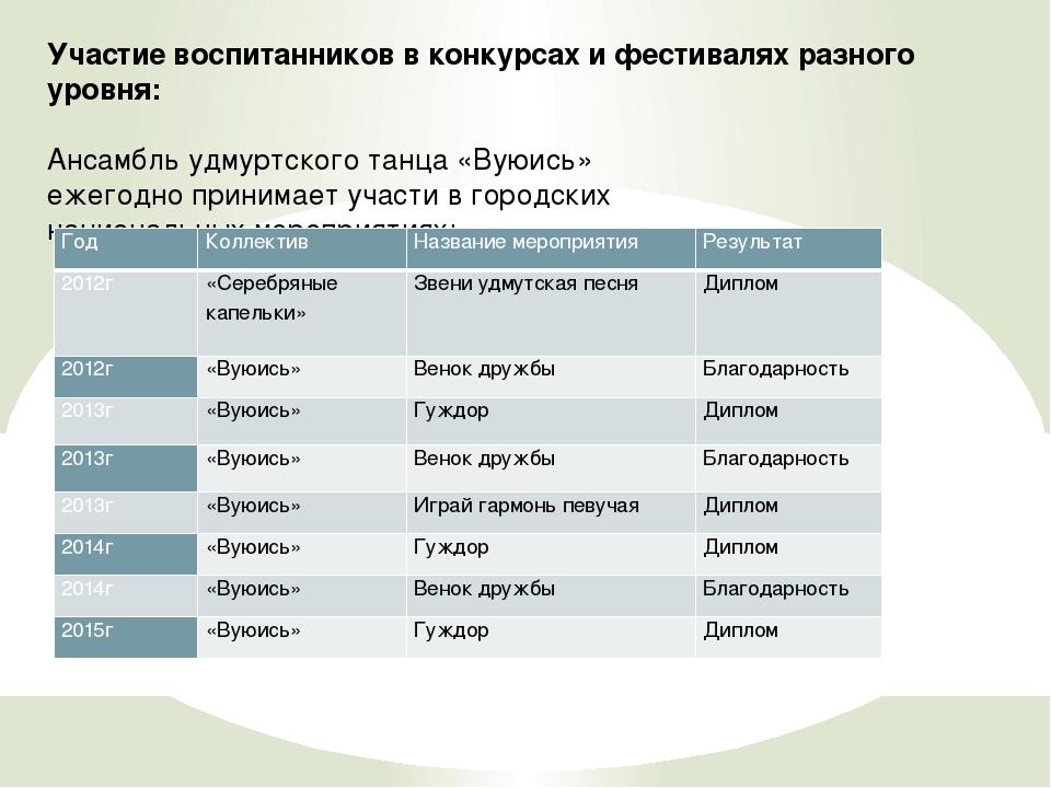 Участие воспитанников в конкурсах и фестивалях разного уровня: Ансамбль удмур...