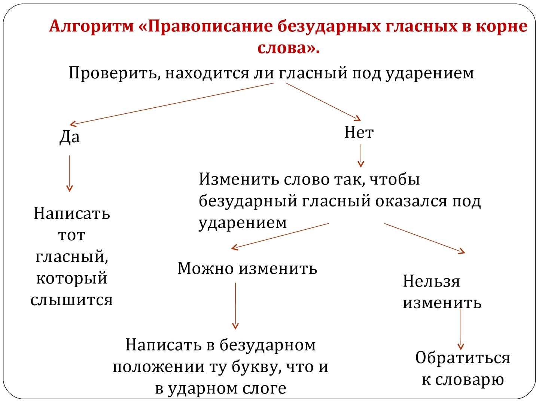 Схема проверяемые орфограммы в корне слова
