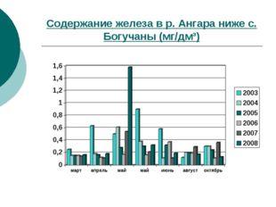 Содержание железа в р. Ангара ниже с. Богучаны (мг/дм³)