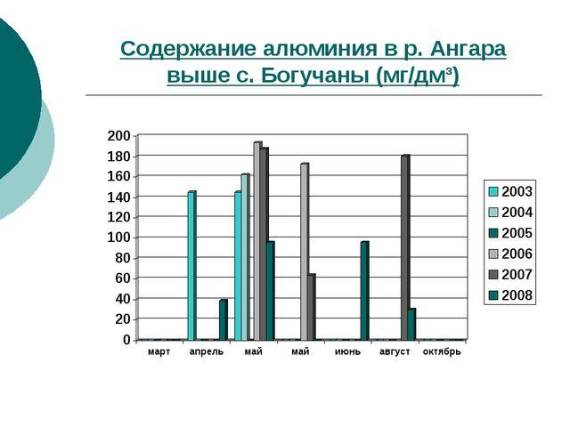 Содержание алюминия в р. Ангара выше с. Богучаны (мг/дм³)