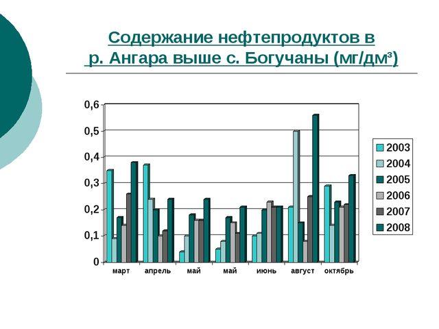 Содержание нефтепродуктов в р. Ангара выше с. Богучаны (мг/дм³)