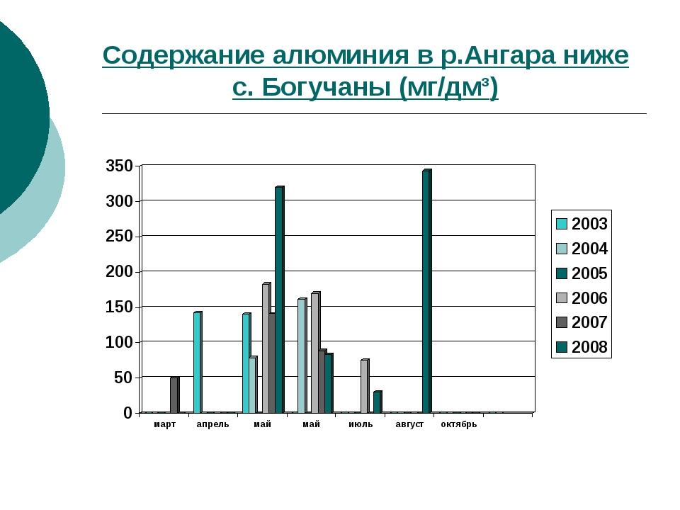 Содержание алюминия в р.Ангара ниже с. Богучаны (мг/дм³)