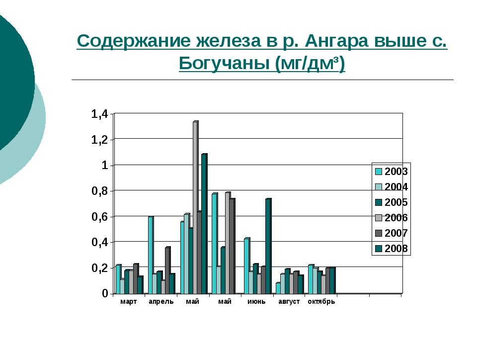 Содержание железа в р. Ангара выше с. Богучаны (мг/дм³)