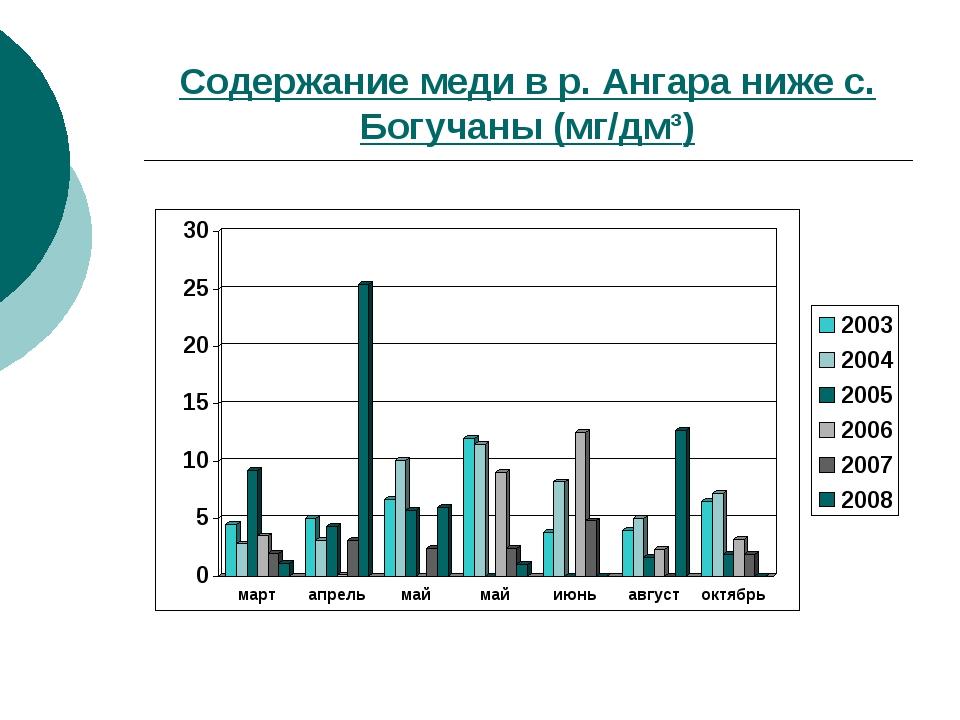 Содержание меди в р. Ангара ниже с. Богучаны (мг/дм³)