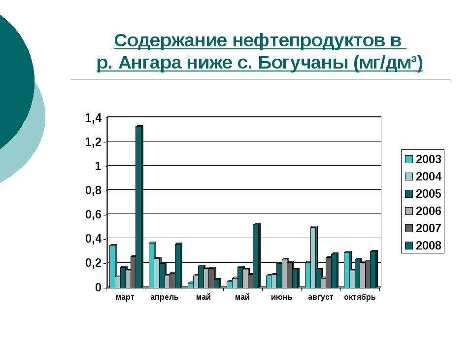 Содержание нефтепродуктов в р. Ангара ниже с. Богучаны (мг/дм³)