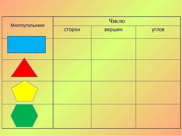 МногоугольникиЧисло сторонвершинуглов