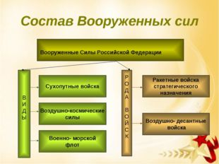 Состав Вооруженных сил Вооруженные Силы Российской Федерации В И Д Ы Сухопутн