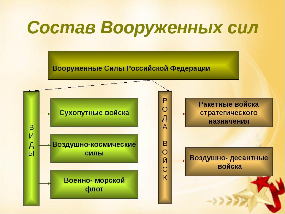 Состав Вооруженных сил Вооруженные Силы Российской Федерации В И Д Ы Сухопутн...