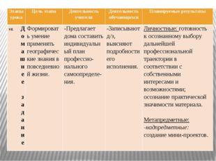 Этапыурока Цельэтапа Деятельностьучителя Деятельностьобучающихся Планируемые
