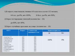 1)В опросе учавствовали ученики 4-9 классов в кол-ве 115 человек. 4-6 кл.: д